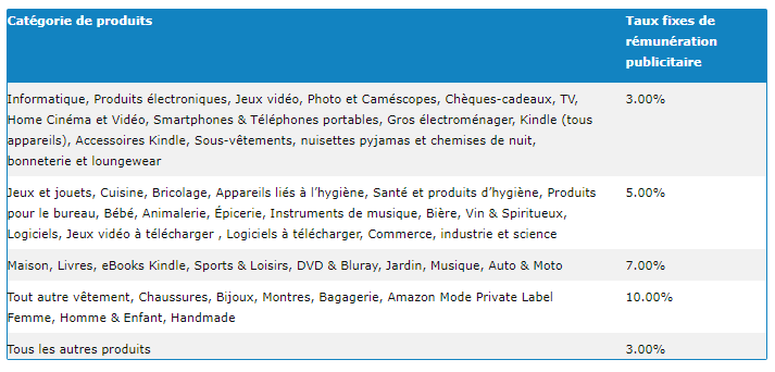 commissionnement-programme-affiliation-amazon