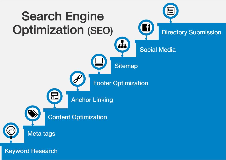 search-engine-optimisation-seo-services-company-india